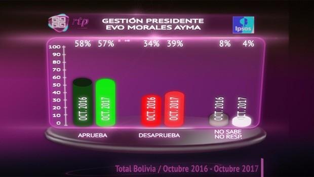 Miles de campesinos se movilizan para pedir que Evo Morales sea candidato